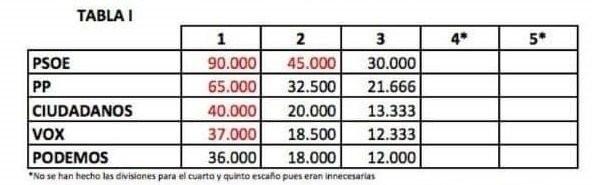 TABLA 1 INFORME VOX
