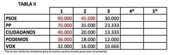 TABLA 2 INFORME VOX